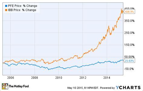 K Dividend Yield dividend stock pfizer   glaxosmithkline plc 580 x 371 · png