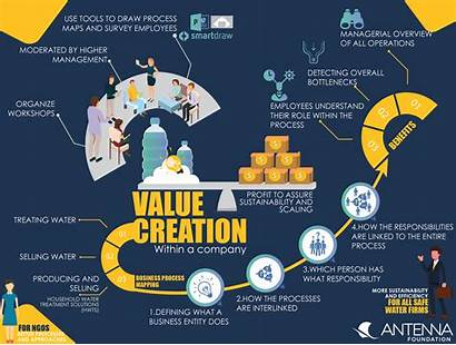 Value Creation Sustainable Creating Customers Water Sswm
