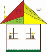 pitch of a roof Roof Pitches & Roof Pitch Formula | You Are Visiting .MailboxShoppe.com 1-(800 Sc 1 St Pinterest