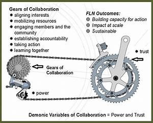 Gears Of Collaboration