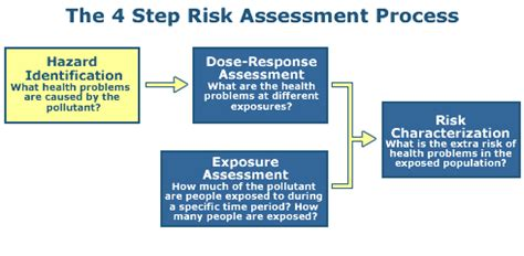 Top 5 Ingredients Of Successful Business Plans 2 Risk Assessment Hazard Identification Emergency