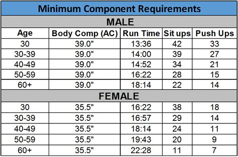 air force physical fitness test bootcampme