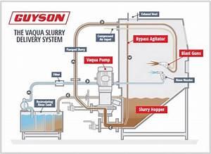 What Is Vaqua Wet Blasting