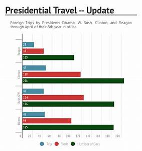 Presidential Vacation Comparison Chart Trump Say 39 S His First Day Is Going To Be Monday He 39 S