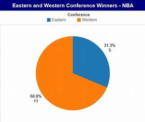 Does The West Coast Dominate Nhl And Nba The Stats Zone