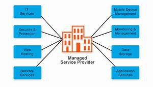 What Is A Managed Service Provider  Managed Service