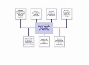 GNL Compliance: Mapas de Riesgos