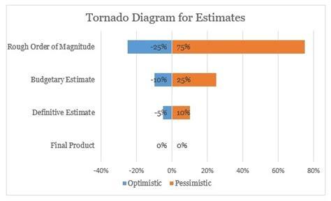 understanding project estimation  agile development