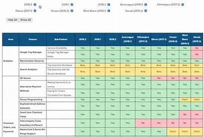 Matrix Feature Comparison Suitecommerce Advanced