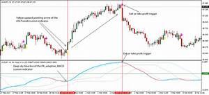 Adaptive Macd Forex Trading Strategy