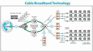 Asymmetric Cable Broadband Technology