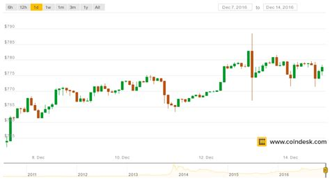 Posted by 27 days ago. The Price of Bitcoin Has Stayed Above $760 for 7 Days - CoinDesk