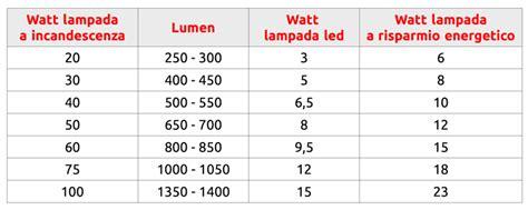 lade a risparmio energetico watt new ladine e tubi a led guida all acquisto the digeon