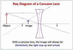 Concave Lens And Ray Diagrams  Examples  Solutions  Videos