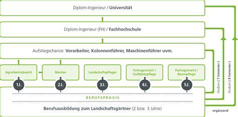 Garten Und Landschaftsbau Ausbildung Duisburg by Ausbildung Im Garten Und Landschaftsbau G 246 Ntgen