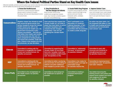 Federal Election 2015 Vote Health Care Ontario Health