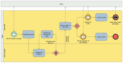 business process diagram solution conceptdrawcom