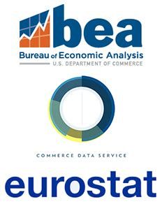 us bureau economic analysis bea unveiling data tool aimed at faster access to