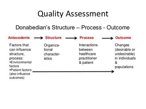 nurse sensitive quality care structure process outcome