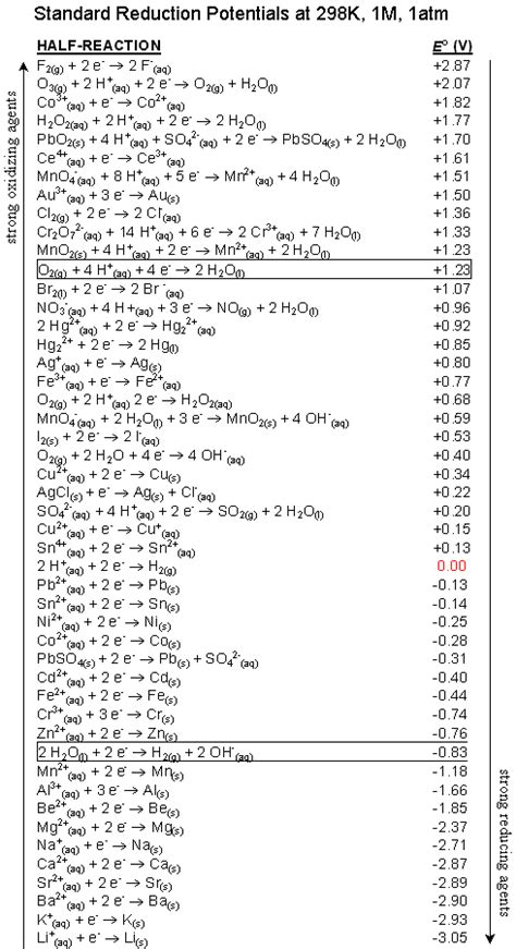 Blog of Science: Electrochemistry