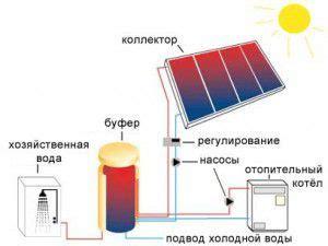 Альтернативные источники энергии для электроснабжения дачи или дома . Дизайн и ремонт квартир своими руками