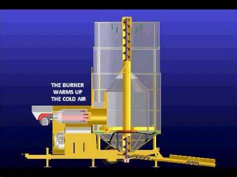 through wall air 4 how a grain dryer works mecmar