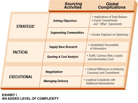 global sourcing another critical purchasing skill