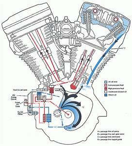 Harley Twin Cam Engine Diagram