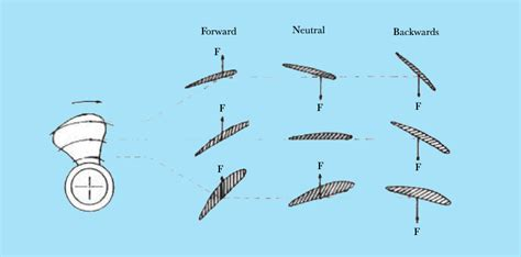 Boat Propeller Definition by Controllable Pitch Propeller Cpp Vs Fixed Pitch
