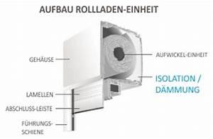 Elektrische Rollos Nachrüsten : aufbau rollo icnib ~ Frokenaadalensverden.com Haus und Dekorationen