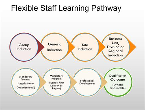 vocational education formal and informal learning and 259   pathway1