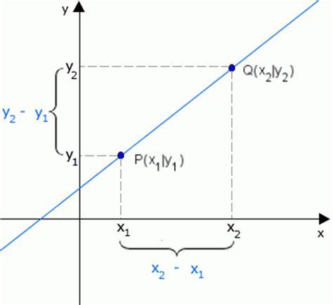 ableitung  berechnen monotonie monotonieverhalten
