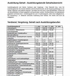 Gehalt Berechnen 2015 : ausbildung gehalt bersicht ausbildungsberufe liste ~ Themetempest.com Abrechnung