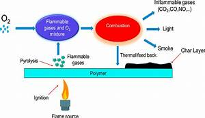 Schematic Diagram For The Combustion Process Cycle Of