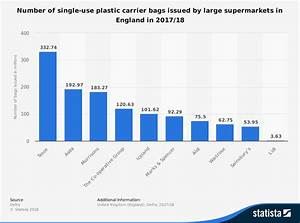 Uk Plastic Bag Charge Set To Be Doubled To 10p