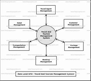 Context Diagram For Hotel Management System  Hotel