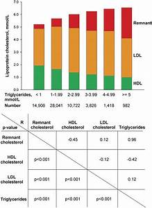 Cholesterol Hdl Ratio Chart Remnant Cholesterol As A Causal Risk Factor For Ischemic