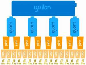 Cups Pints Quarts And Gallons Chart Us Standard Volume