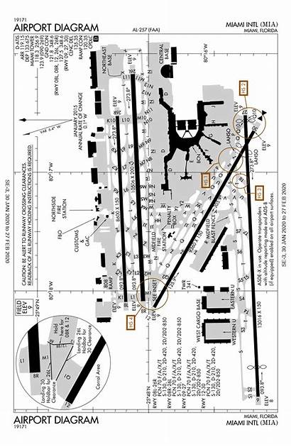 Kmia Airport Diagram Charts Pdf Miami Apd