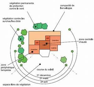 comment choisir son terrain pour construire sa maison With orientation maison sur terrain