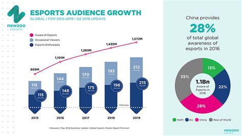 esports awareness exceeds  billion