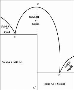 Schematic Representation For The Phase Diagram Of The Two