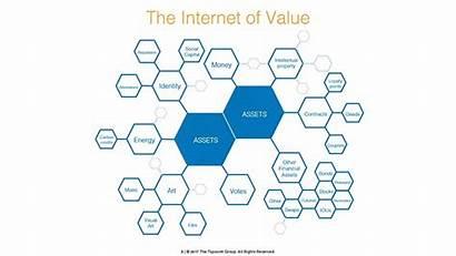 Blockchain Internet Value Transformed Sectors Being Altoros