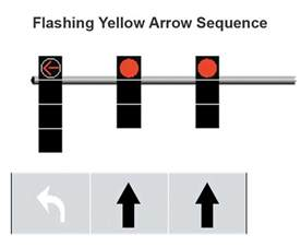 Steady Yellow Light by Safety What Does A Flashing Yellow Arrow Traffic Signal