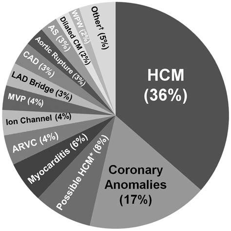 distinguishing hypertrophic cardiomyopathy  athletes