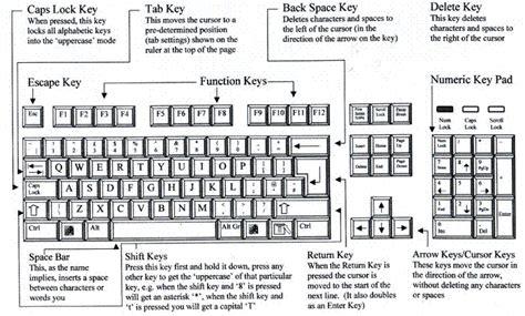 Keyboard Layout Uk Keyboard Layout Wikicliki