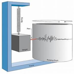 Broadband Seismometers