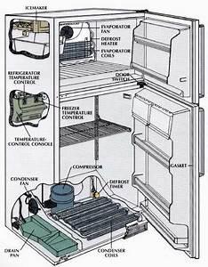 Remedies For Ailing Refrigerators