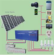 Home Solar Power System Design by Running Your House With Solar Power How To Build A House