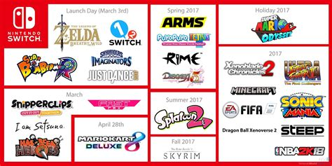 The Nintendo Switch North America Launch Lineup So Far